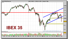 ibex-35-grafico-semanal-07-mayo-2010