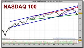 nasdaq-100-grafico-diario-21-mayo-2010