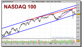 nasdaq-100-index-grafico-diario-18-mayo-2010