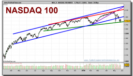 nasdaq-100-index-grafico-diario-26-mayo-2010