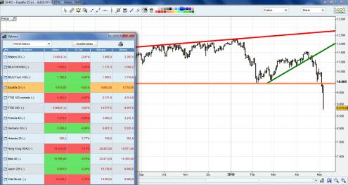 panico-en-los-mercados-06-mayo-2010