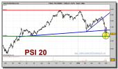 psi-20-index-grafico-diario-05-mayo-2010