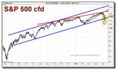 sp-500-cfd-grafico-diario-10-abril-2010