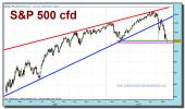 sp-500-cfd-grafico-diario-tiempo-real-25-mayo-2010