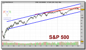 sp-500-index-grafico-diario-04-mayo-2010