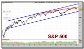 sp-500-index-grafico-diario-04-mayo-2010