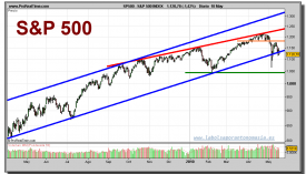 sp-500-index-grafico-diario-18-mayo-2010