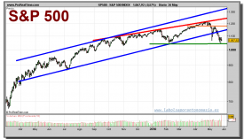 sp-500-index-grafico-diario-26-mayo-2010