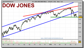 dow-jones-industrial-grafico-diario-07-junio-2010