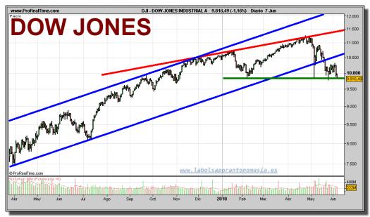dow-jones-industrial-grafico-diario-07-junio-2010
