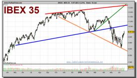 ibex-35-grafico-diario-18-junio-2010