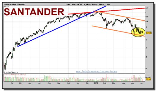 santander-grafico-diario-03-junio-2010