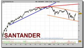 santander-grafico-diario-18-junio-2010