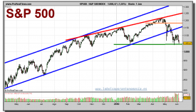 sp-500-grafico-diario-07-junio-2010