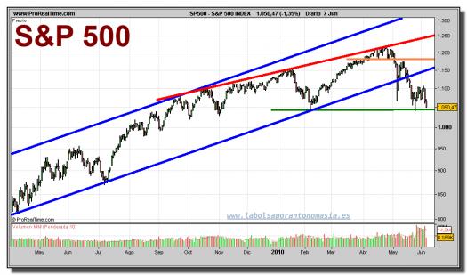 sp-500-grafico-diario-07-junio-2010