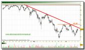 tecnicas-reunidas-grafico-intradiario-10-junio-2010