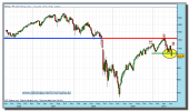 sp-500-cfd-grafico-semanal-02-julio-2010