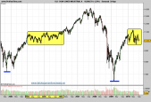 dow-jones-industrial-grafico-semanal-30-agosto-2010