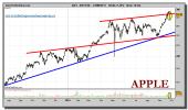 apple-grafico-diario-28-septiembre-2010