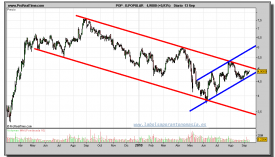 banco-popular-grafico-diario-13-septiembre-2010