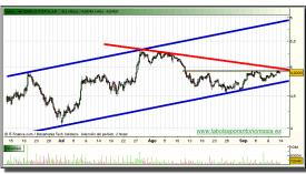 banco-popular-grafico-intradiario-13-septiembre-2010