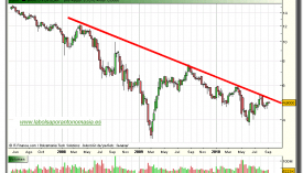 banco-popular-grafico-semanal-13-septiembre-2010