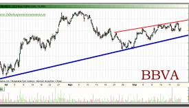 bbva-grafico-intradiario-22-septiembre-2010