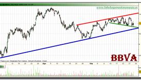 bbva-grafico-intradiario-28-septiembre-2010