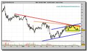 bolsas-y-mercados-grafico-diario-30-septiembre-2010