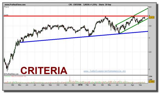 criteria-grafico-diario-20-septiembre-2010