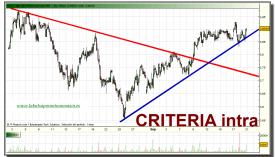criteria-grafico-intradiario-20-septiembre-2010
