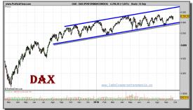 dax-grafico-diario-24-septiembre-2010