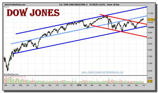 dow-jones-industrial-a-grafico-diario-30-septiembre-2010