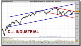 dow-jones-industrial-grafico-diario-10-septiembre-2010