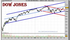 dow-jones-industrial-grafico-diario-24-septiembre-2010