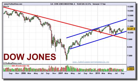 dow-jones-industrial-grafico-semanal-17-septiembre-2010