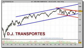 dow-jones-transportation-grafico-diario-10-septiembre-2010