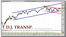 dow-jones-transportation-grafico-diario-20-septiembre-2010