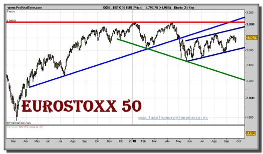 eurostoxx-50-grafico-diario-24-septiembre-2010