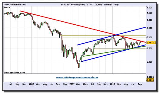 eurostoxx-50-grafico-semanal-17-septiembre-2010