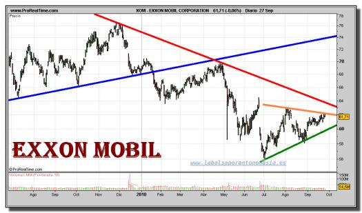 exxon-mobil-corporation-grafico-diario-27-septiembre-2010