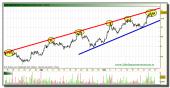 grifols-grafico-intradiario-24-septiembre-2010