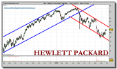 hewlett-packard-grafico-diario-28-septiembre-2010