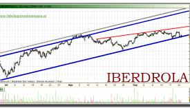 iberdrola-grafico-intradiario-22-septiembre-2010