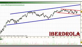 iberdrola-grafico-intradiario-28-septiembre-2010