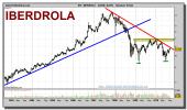 iberdrola-grafico-semanal-16-septiembre-2010