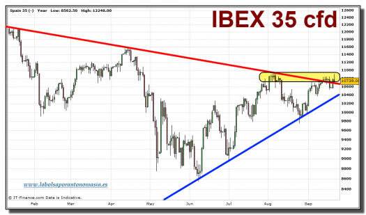 ibex-35-cfd-grafico-diario-21-septiembre-2010