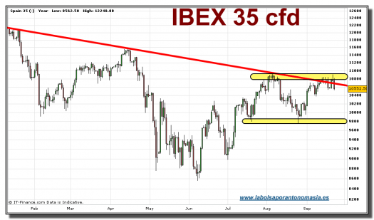 ibex-35-cfd-grafico-diario-tiempo-real-22-septiembre-2010