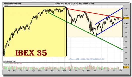 ibex-35-grafico-diario-24-septiembre-2010