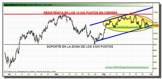 ibex-35-grafico-intradiario-29-septiembre-2010